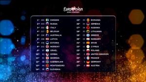 Eurovison resultat 2015